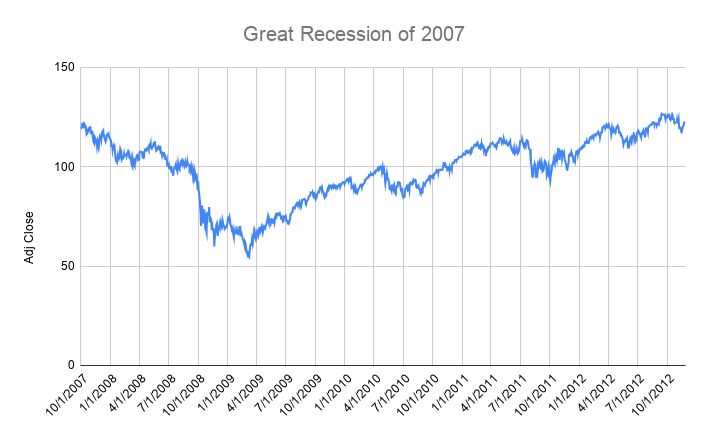 Great Recession of 2007 (1)